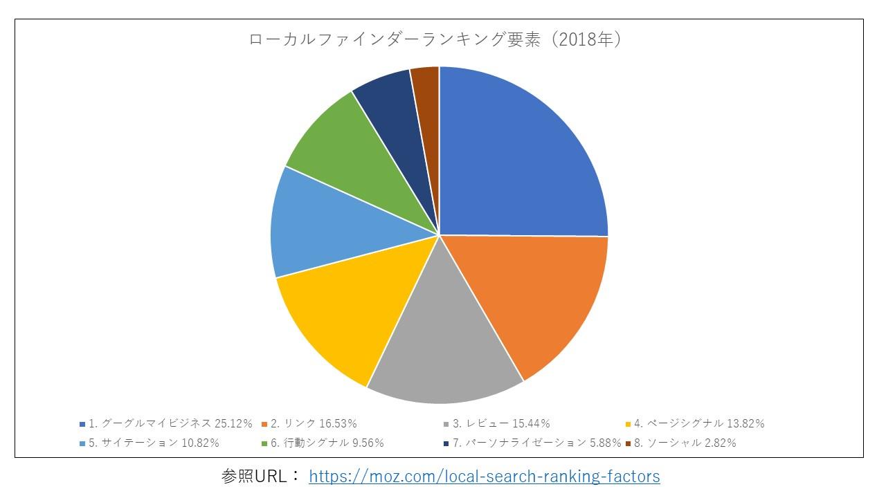 ローカルファインダーランキング要素2018